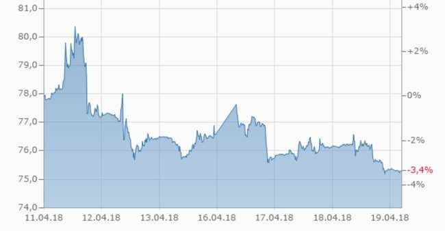 Rubel steigt zum Euro und Dollar weiter an