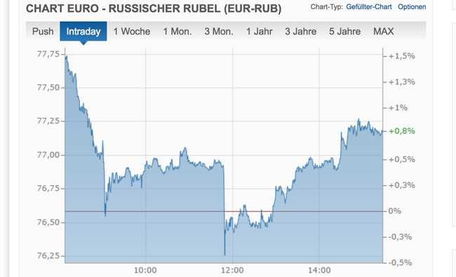 Zentralbank: Rubel stabil