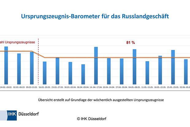Ursprungszeugnis-Barometer für das Russlandgeschäft
