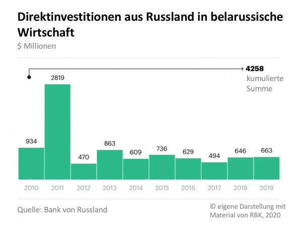 Wie die Volkswirtschaften von Belarus und Russland verbunden sind